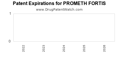 Drug patent expirations by year for PROMETH FORTIS