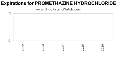 Drug patent expirations by year for PROMETHAZINE HYDROCHLORIDE PLAIN