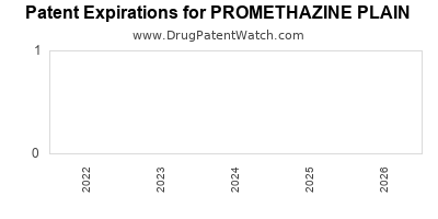 drug patent expirations by year for PROMETHAZINE PLAIN