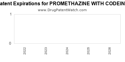 drug patent expirations by year for PROMETHAZINE WITH CODEINE