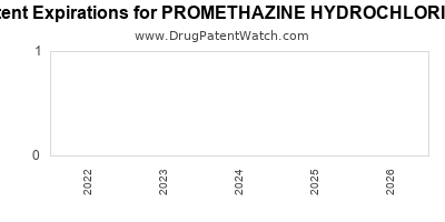 Drug patent expirations by year for PROMETHAZINE HYDROCHLORIDE