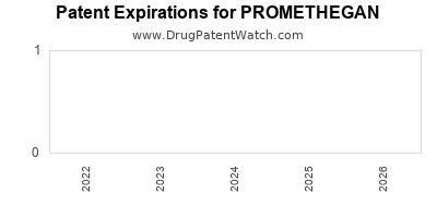 drug patent expirations by year for PROMETHEGAN