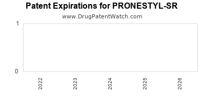 Drug patent expirations by year for PRONESTYL-SR