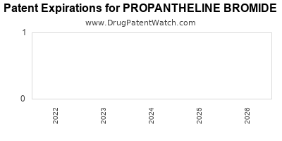 drug patent expirations by year for PROPANTHELINE BROMIDE