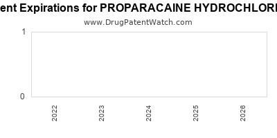 Drug patent expirations by year for PROPARACAINE HYDROCHLORIDE