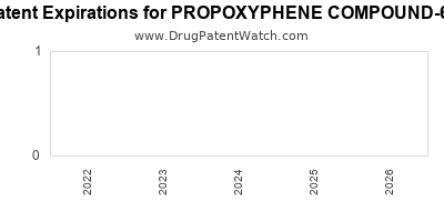 drug patent expirations by year for PROPOXYPHENE COMPOUND-65