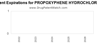 drug patent expirations by year for PROPOXYPHENE HYDROCHLORIDE