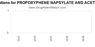drug patent expirations by year for PROPOXYPHENE NAPSYLATE AND ACETAMINOPHEN