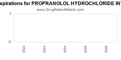 drug patent expirations by year for PROPRANOLOL HYDROCHLORIDE INTENSOL