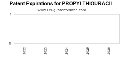 drug patent expirations by year for PROPYLTHIOURACIL