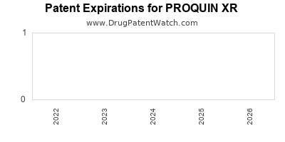 drug patent expirations by year for PROQUIN XR