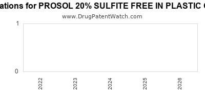 Drug patent expirations by year for PROSOL 20% SULFITE FREE IN PLASTIC CONTAINER