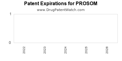 drug patent expirations by year for PROSOM