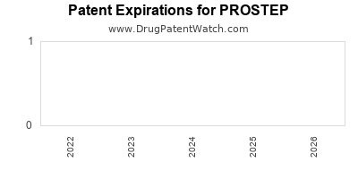 drug patent expirations by year for PROSTEP