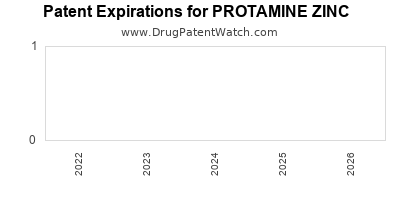 Drug patent expirations by year for PROTAMINE ZINC