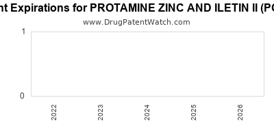 drug patent expirations by year for PROTAMINE ZINC AND ILETIN II (PORK)