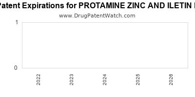 Drug patent expirations by year for PROTAMINE ZINC AND ILETIN II
