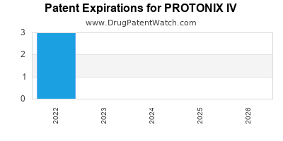 drug patent expirations by year for PROTONIX IV