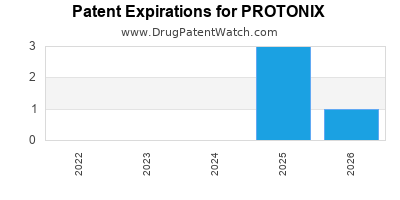 Drug patent expirations by year for PROTONIX