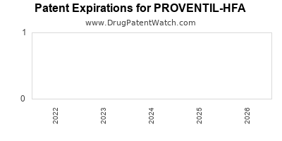 drug patent expirations by year for  PROVENTIL-HFA