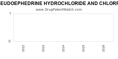 drug patent expirations by year for PSEUDOEPHEDRINE HYDROCHLORIDE AND CHLORPHENIRAMINE MALEATE
