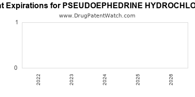 drug patent expirations by year for PSEUDOEPHEDRINE HYDROCHLORIDE