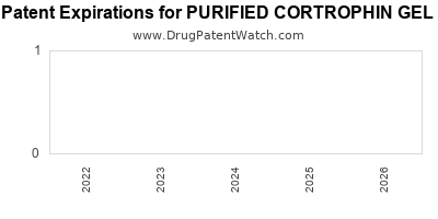 drug patent expirations by year for PURIFIED CORTROPHIN GEL