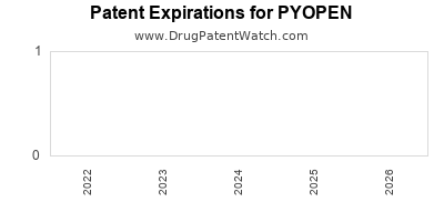 Drug patent expirations by year for PYOPEN