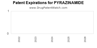Drug patent expirations by year for PYRAZINAMIDE