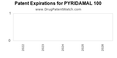 drug patent expirations by year for PYRIDAMAL 100
