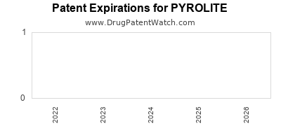 Drug patent expirations by year for PYROLITE