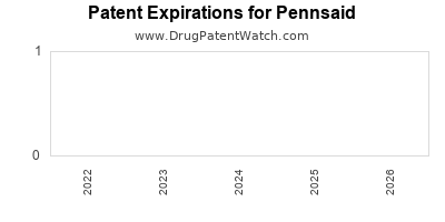 Drug patent expirations by year for Pennsaid