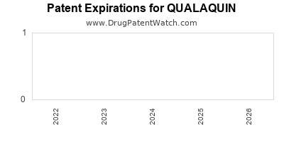 drug patent expirations by year for QUALAQUIN