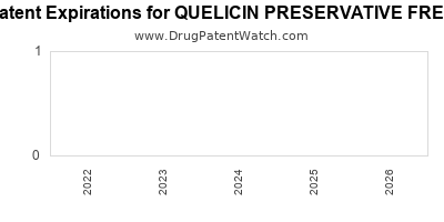 drug patent expirations by year for QUELICIN PRESERVATIVE FREE