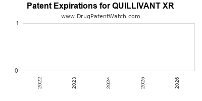 drug patent expirations by year for QUILLIVANT XR