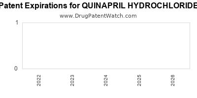 Drug patent expirations by year for QUINAPRIL HYDROCHLORIDE