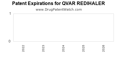 Drug patent expirations by year for QVAR REDIHALER