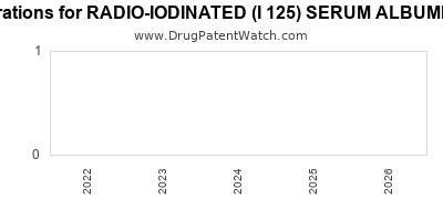 drug patent expirations by year for RADIO-IODINATED (I 125) SERUM ALBUMIN (HUMAN)