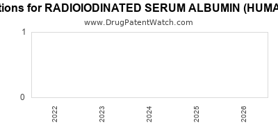 drug patent expirations by year for RADIOIODINATED SERUM ALBUMIN (HUMAN) IHSA I 125