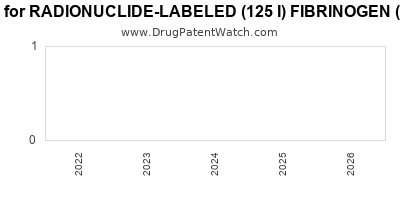 Drug patent expirations by year for RADIONUCLIDE-LABELED (125 I) FIBRINOGEN (HUMAN) SENSOR