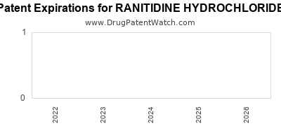 Drug patent expirations by year for RANITIDINE HYDROCHLORIDE