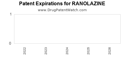 drug patent expirations by year for RANOLAZINE