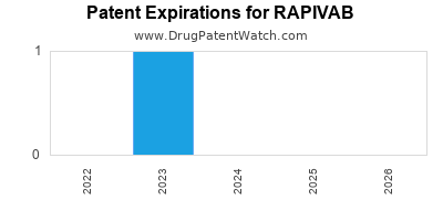 Drug patent expirations by year for RAPIVAB