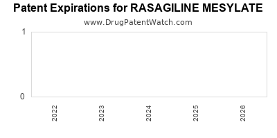 Drug patent expirations by year for RASAGILINE MESYLATE