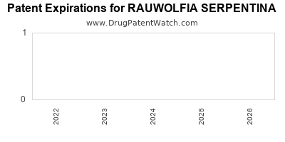 drug patent expirations by year for RAUWOLFIA SERPENTINA
