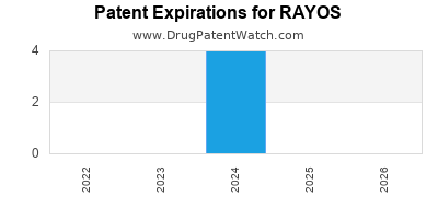 drug patent expirations by year for RAYOS