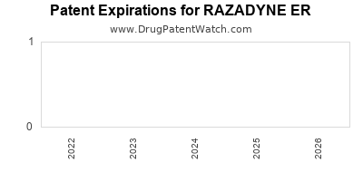 Drug patent expirations by year for RAZADYNE ER