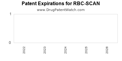 drug patent expirations by year for RBC-SCAN