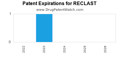 drug patent expirations by year for RECLAST