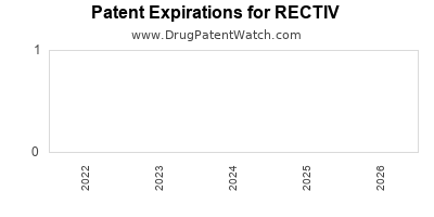 drug patent expirations by year for RECTIV